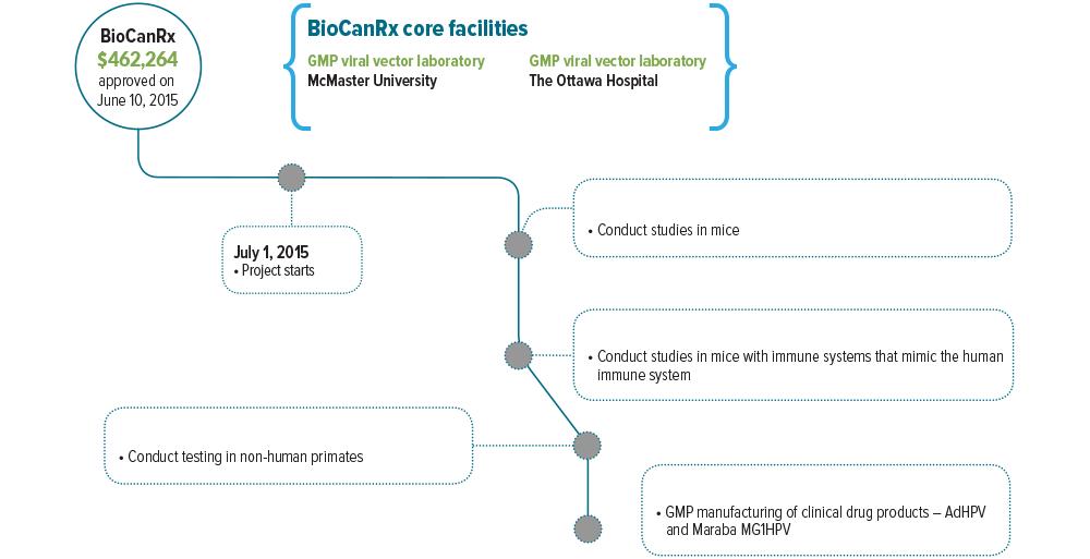 Enabling Study Lichty - BioCanRx